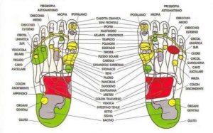 mappa dei piedi e punti riflessi